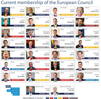Current membership of the European Council October 2018