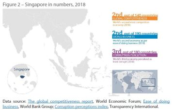 Figure 2 – Singapore in numbers, 2018