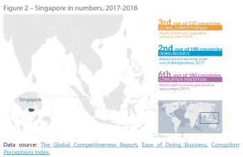 Figure 2 – Singapore in numbers, 2017-2018