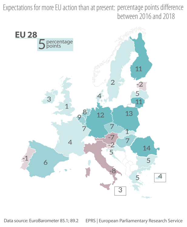 Expectations for more EU action than at present: percentage points difference between 2016 and 2018