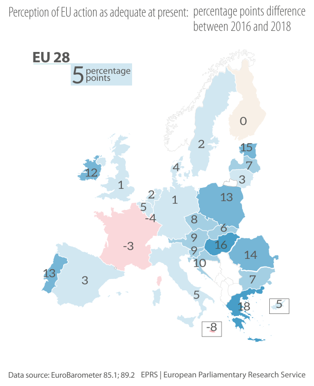 Perception of EU action as adequate at present: percentage points difference between 2016 and 2018