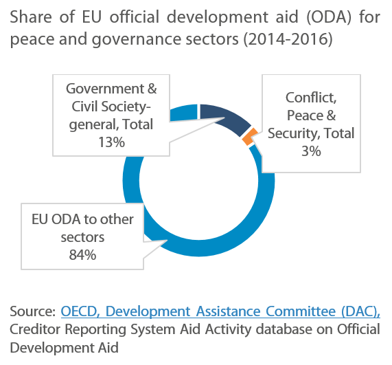 Share of EU official development aid (ODA) for peace and governance sectors (2014-2016)