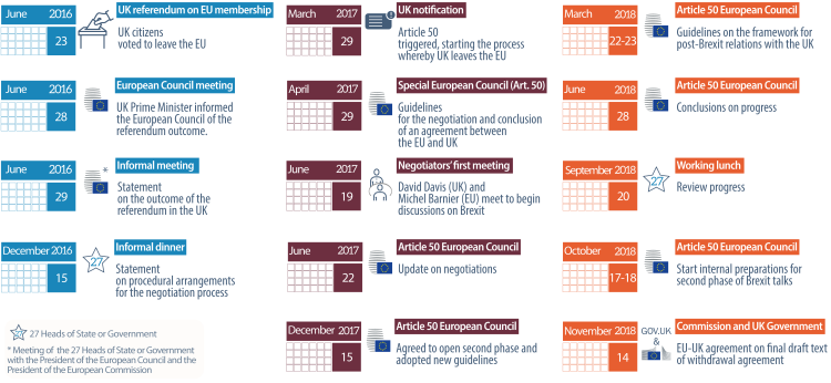 Timeline and key milestones of European Council involvement