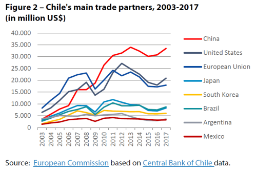 Figure 2 – Chile's main trade partners, 2003-2017 (in million US$)