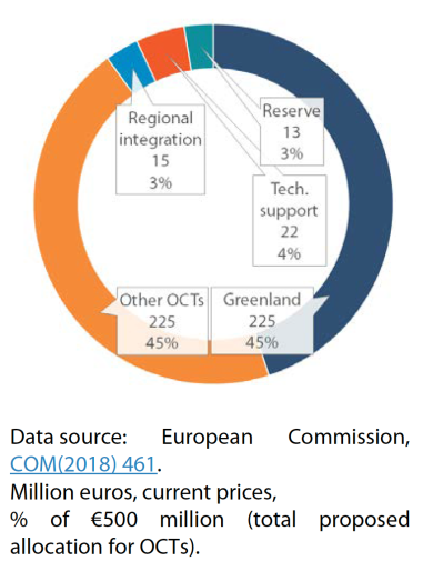 Figure 1 – Commission's proposed distribution of budgetary allocations to OCTs