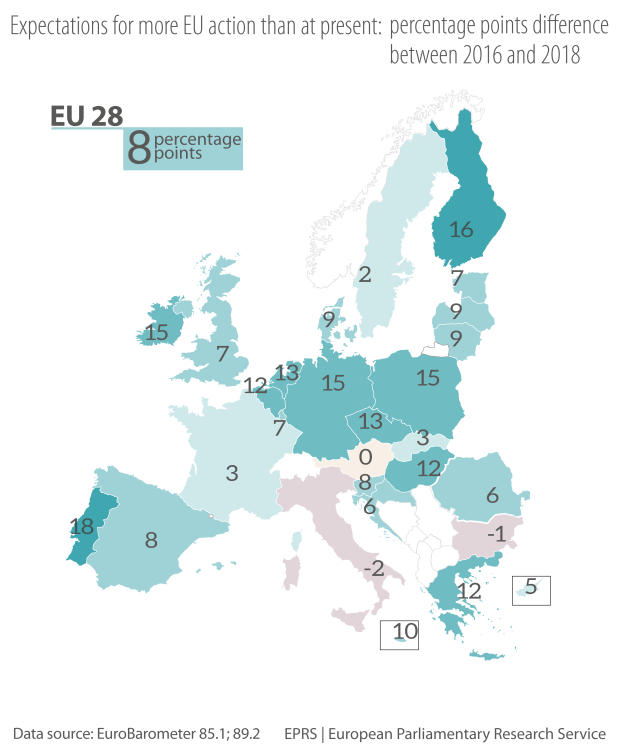 Expectations for more EU action than at present: percentage points difference between 2016 and 201