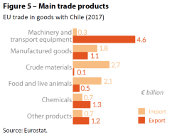 Figure 5 – Main trade products