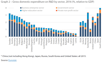 Graph 2 – Gross domestic expenditure on R&D by sector, 2016 (%, relative to GDP)