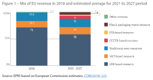 Figure 1 – Mix of EU revenue in 2018 and estimated average for 2021 to 2027 period