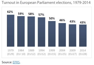 Turnout in European Parliament elections, 1979-2014