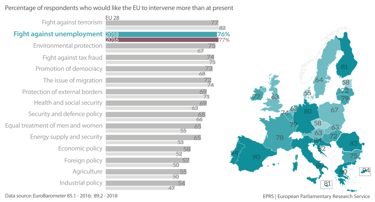 Figure 2 - Percentage of respondents who would like the EU to intervene more than at present
