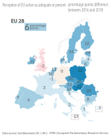 Figure 4 - Perception of EU action as adequate at present: percentage points difference between 2016 and 2018
