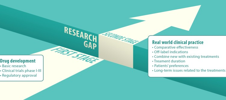 Research gap between drug development and real world healthcare delivery