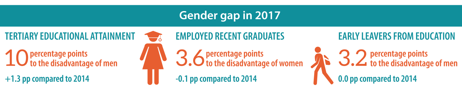 gender gap in education