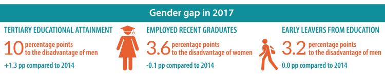 gender gap in education