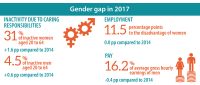 gender gap in employment
