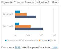 Creative Europe budget in € million