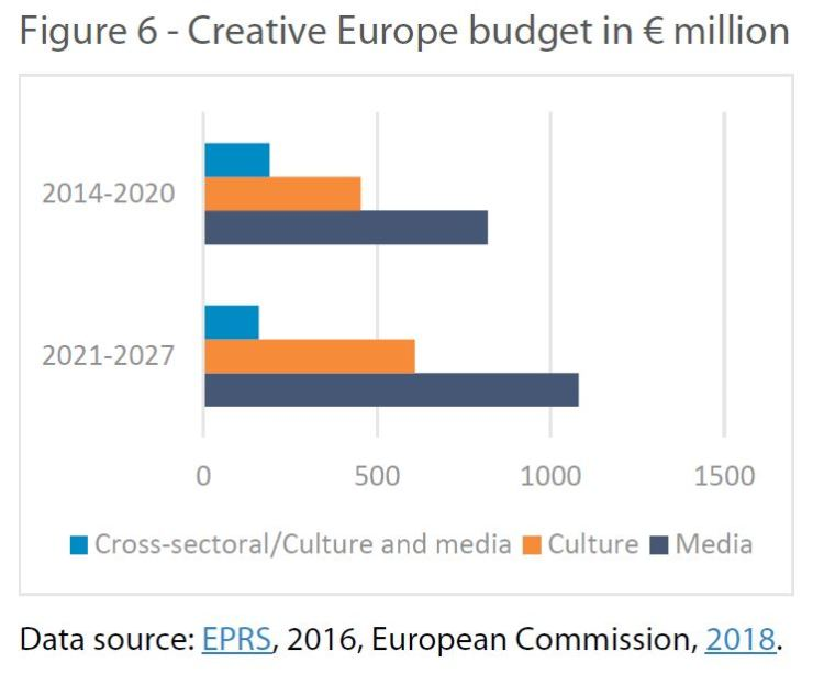 Creative Europe budget in € million