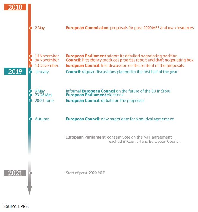 Figure 18 – Timeline of the 2021 to 2027 MFF