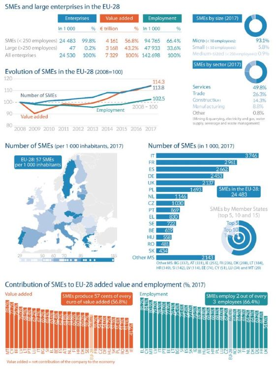 Figure 19 – Key figures on SMEs in the European Union
