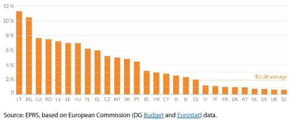 Graphics on Budget | European Parliamentary Research Service