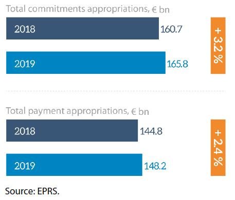 Figure 7 – Total commitment and payment appropriations, EU budget 2018 and 2019