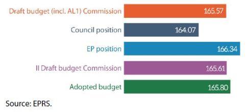 Figure 8 – 2019 EU budget (commitments, € billion, current prices)