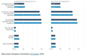 Figure 9 – A comparison of EU budgets in 2018 and 2019 (commitment and payment appropriations, € billion)