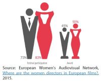 Figure 4 – Gender share of overall festival participation and awards