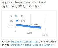 Investment in cultural diplomacy, 2014, in €million