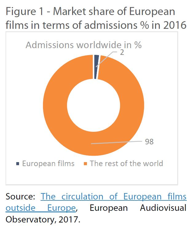 Market share of European films in terms of admissions % in 2016