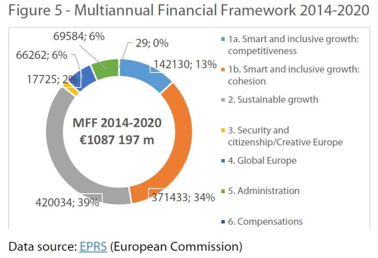 Multiannual Financial Framework 2014-2020