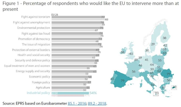 Figure 1 - Percentage of respondents who would like the EU to intervene more than at present