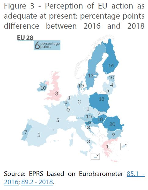 Figure 3 - Perception of EU action as adequate at present: percentage points difference between 2016 and 2018