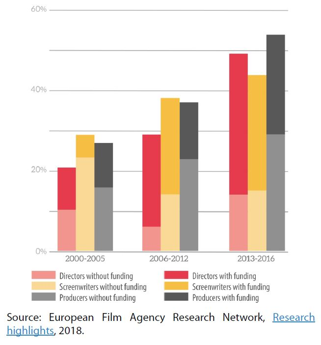 Figure 5 – Proportion of fiction films with a woman in a key role, with or without funding from the Swedish Film Institute, 2000-2016