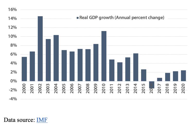 economy in Nigeria