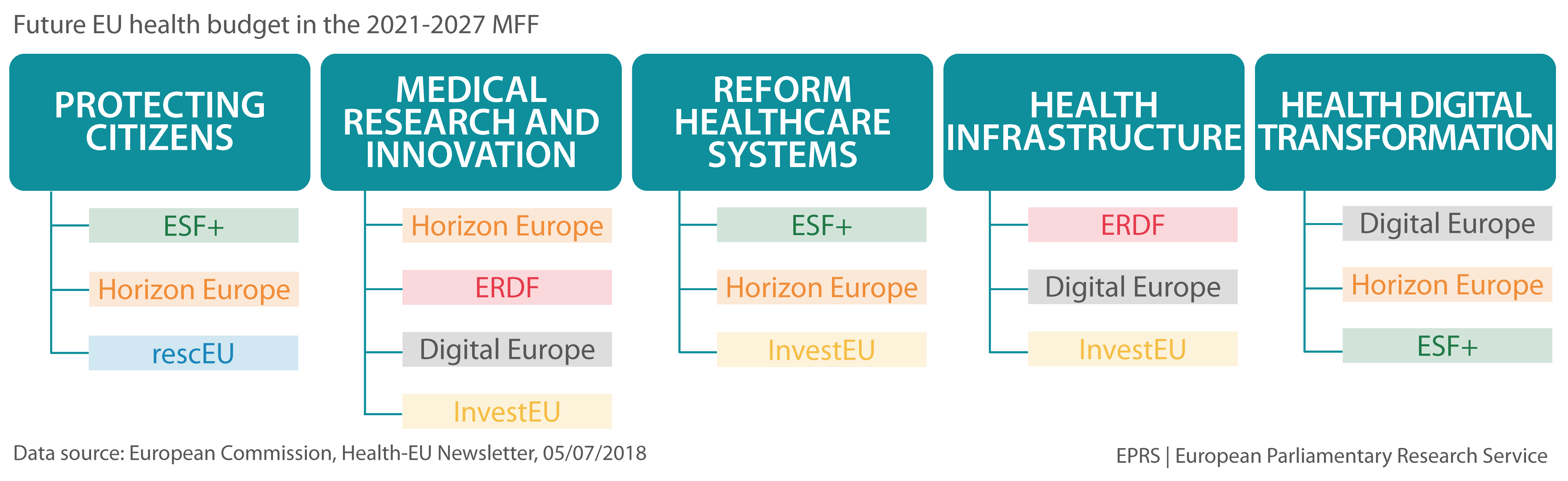Figure 4 – Future EU health budget in the 2021-2027 MFF