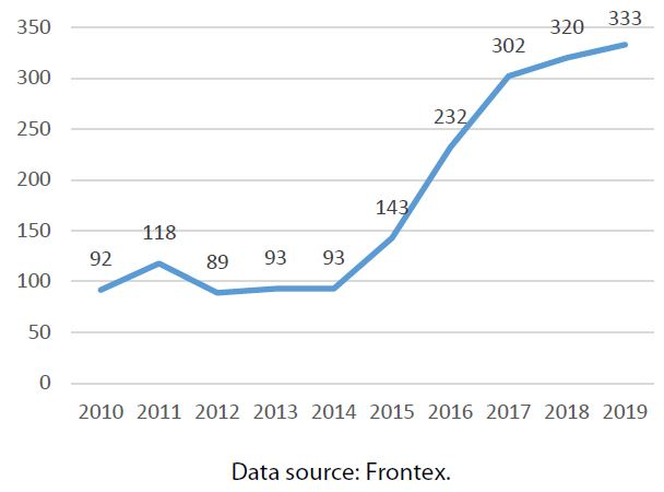 Figure 5 – Frontex budget (€ million)