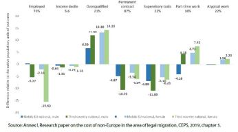 Figure 1 – Conditional differences in work-related outcomes between third-country nationals and mobile EU nationals (nationals, referred to as 'native population' in the text, is a reference group)