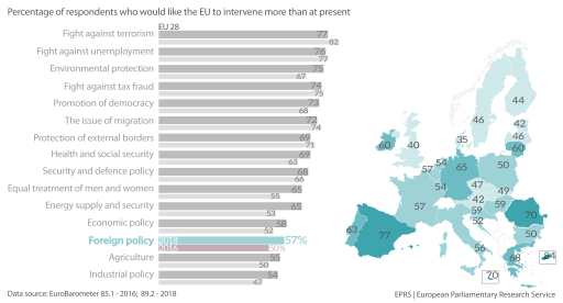 Figure 2 – Percentage of respondents who would like the EU to intervene more than it does at present