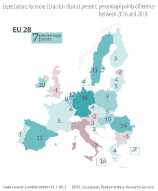 Figure 1 – Expectations for more EU action than at present: percentage point difference between 2016 and 2018