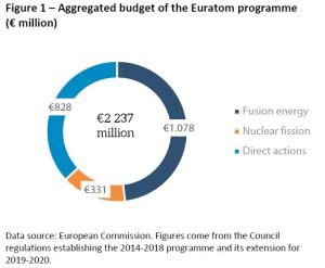 Figure 1 – Aggregated budget of the Euratom programme (€ million)