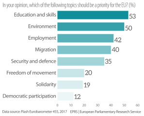 Figure 1 – In your opinion, which of the following topics should be a priority for the EU? (%)