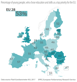 Figure 2 – Percentage of young people, who chose education and skills as a top priority for the EU