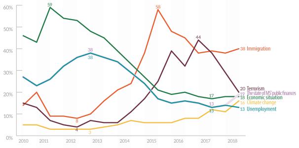 Figure 5 – Political concerns of EU citizens