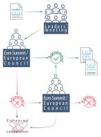 Figure 1 – Leaders' Agenda decision-making process