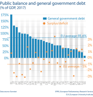 Public balance and general government debt (% of GDP, 2017)
