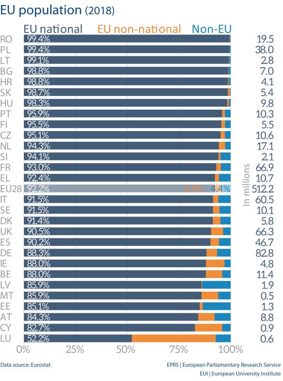 EU population (2018)