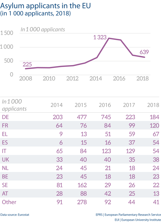Asylum applicants in the EU (in 1 000 applicants, 2018)