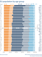 EU population by age group